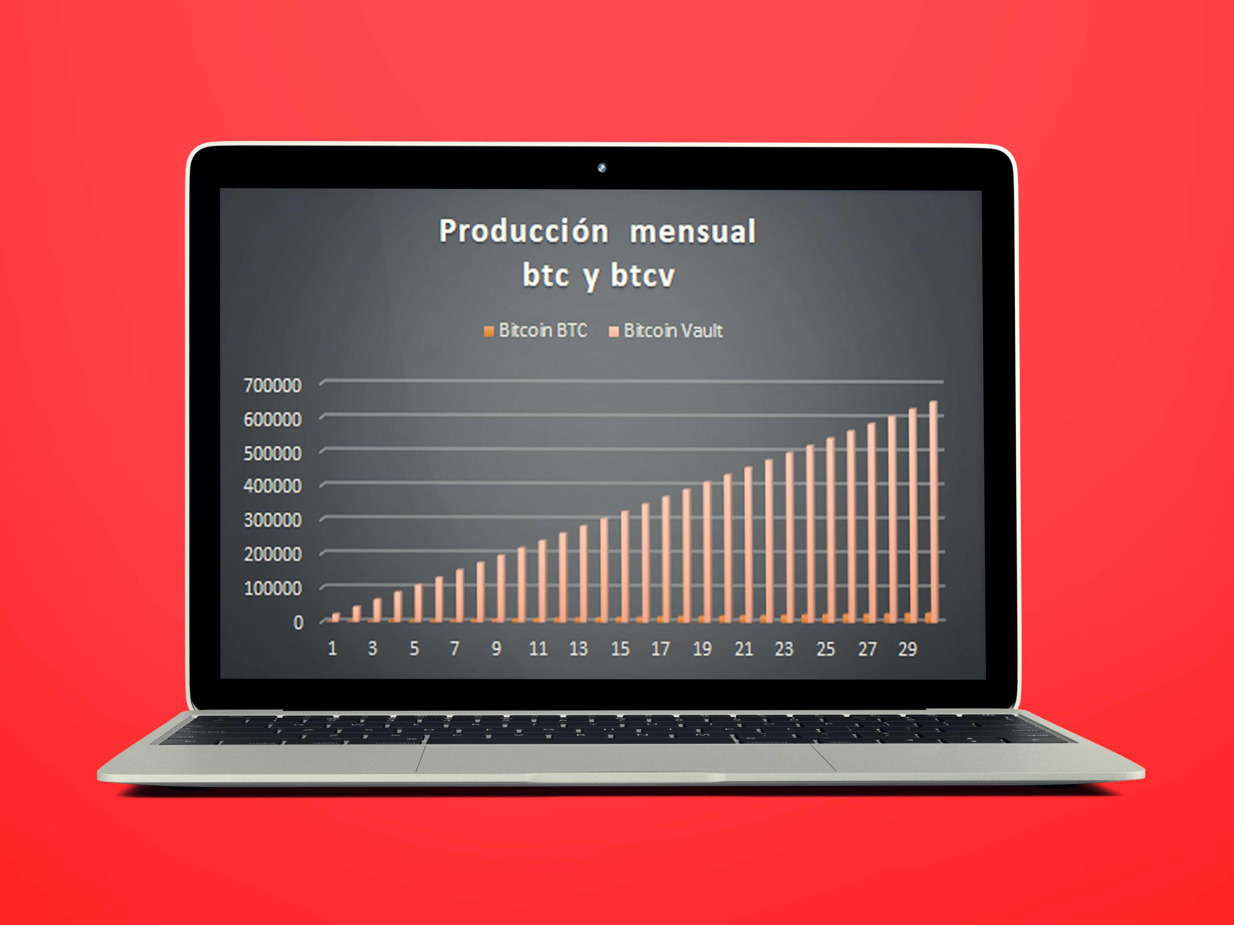 Número de criptomonedas BTC y BTCV que se producen al mes