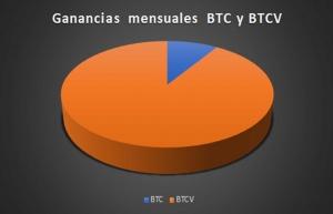 Cuadro de ganancias de btc y btcv