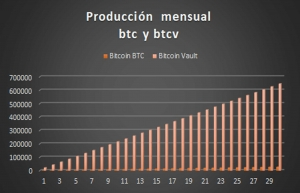 Cuadro de producción de btc y btcv
